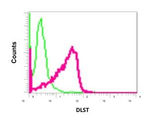 Flow Cytometry - Anti-DLST antibody [EPR13319(B)] (ab178692)