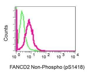 Flow Cytometry - Anti-FANCD2 antibody [EPR2279(3)] (ab178705)
