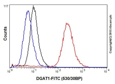 Flow Cytometry - Anti-DGAT1 antibody [EPR13430] (ab178711)