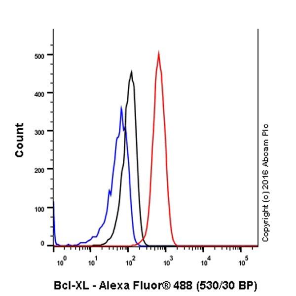 Flow Cytometry - Anti-Bcl-XL antibody [EPR16642] (ab178844)