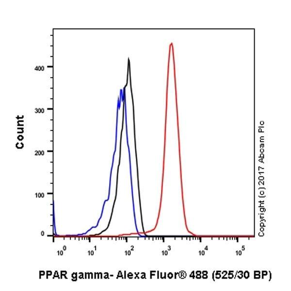 Flow Cytometry - Anti-PPAR gamma antibody [EPR18516] (ab178860)