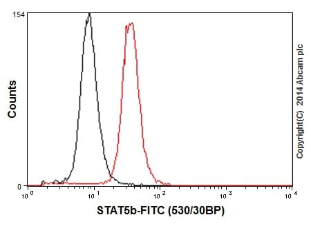 Flow Cytometry - Anti-STAT5b antibody [EPR16671] (ab178941)
