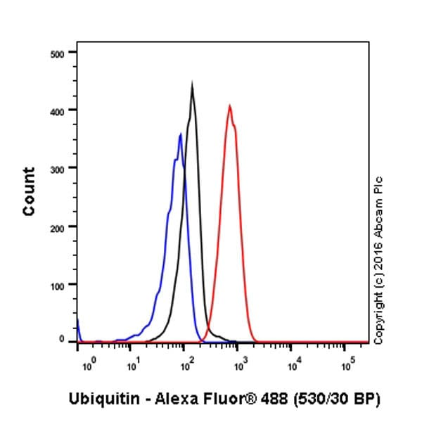 Flow Cytometry - Anti-Ubiquitin (linkage-specific K63) antibody [EPR8590-448] (ab179434)