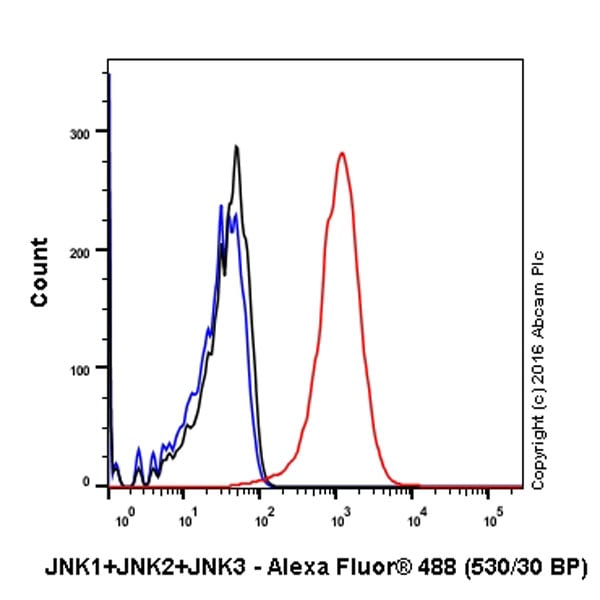 Flow Cytometry - Anti-JNK1+JNK2+JNK3 antibody [EPR16797-211] (ab179461)