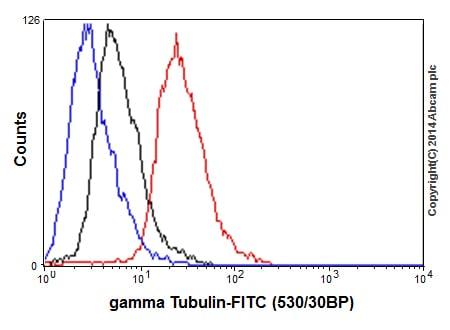 Flow Cytometry - Anti-gamma Tubulin antibody [EPR16793] (ab179503)