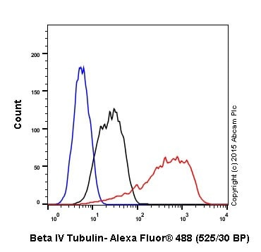 Flow Cytometry - Anti-beta IV Tubulin antibody [EPR16776] (ab179509)