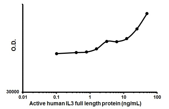 Cellular activation - Recombinant human IL-3 protein (Animal Free) (ab179618)