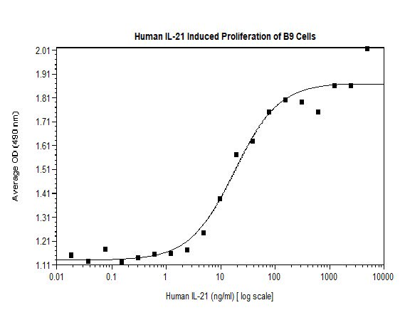 Functional Studies - Recombinant human IL-21 protein (Animal Free) (ab179621)