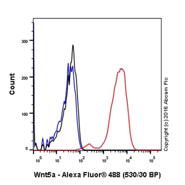 Flow Cytometry (Intracellular) - Anti-Wnt5a antibody [EPR12698] - C-terminal (ab179824)