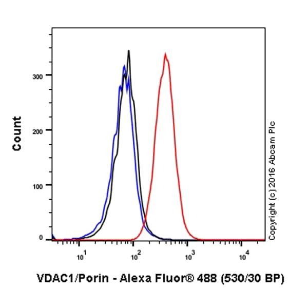 Flow Cytometry - Anti-VDAC1 / Porin antibody [20B12AF2] (Alexa Fluor® 488) (ab179839)