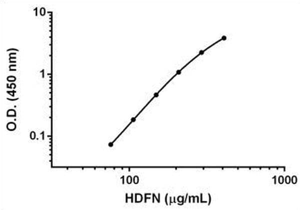 Titration of HDFN extracts within the working range of the assay.