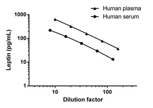 Interpolated concentrations of Leptin in Human serum and plasma titrations.