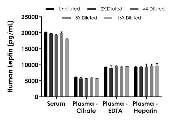 Interpolated concentrations of native Leptin in human serum and plasma.