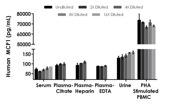 Interpolated concentrations of native MCP1 in human serum, plasma, urine, and cell culture supernatant samples.