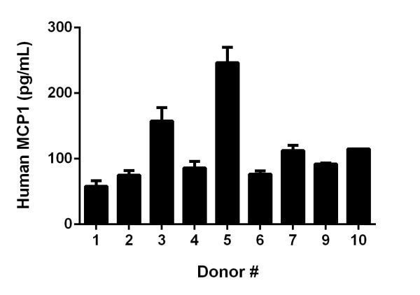 Serum from nine individual healthy human male donors was measured in duplicate.