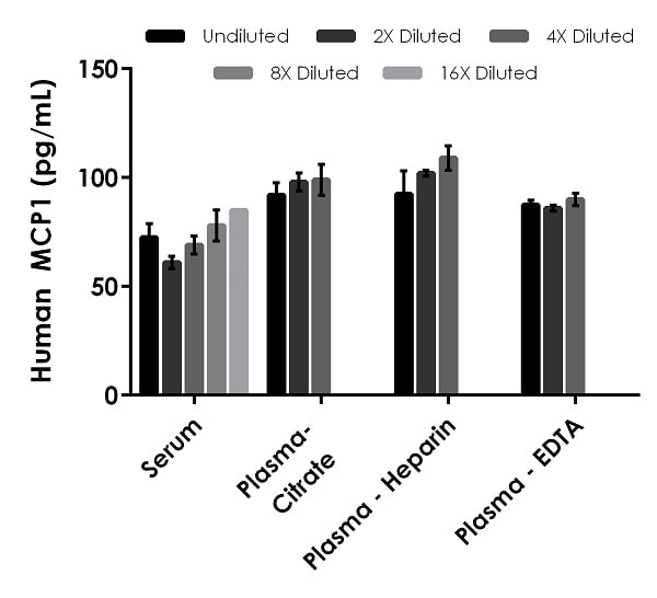 Interpolated concentrations of native MCP1 in human serum and plasma samples.