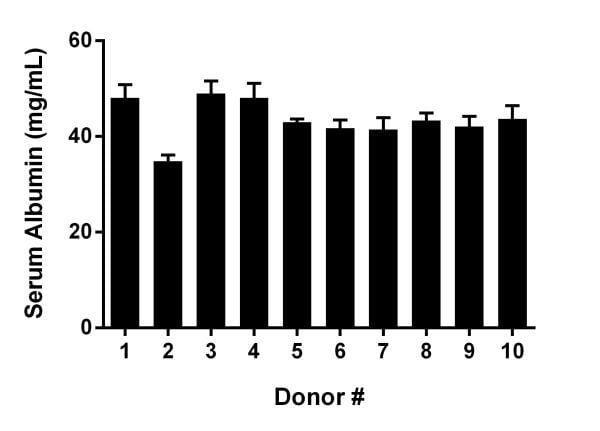 Observed Albumin concentration in pooled donor normal Human serum