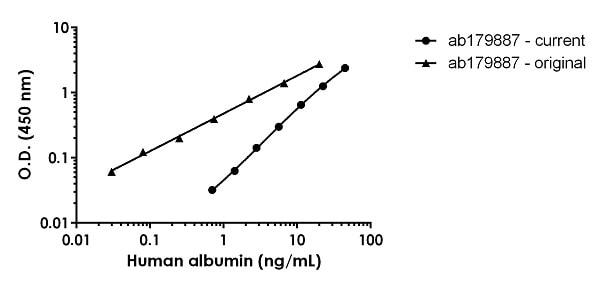 Human Albumin standard curve comparison