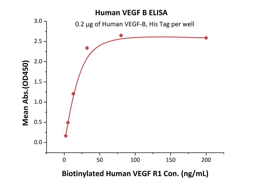 ELISA - Recombinant Human VEGFB protein (ab179970)
