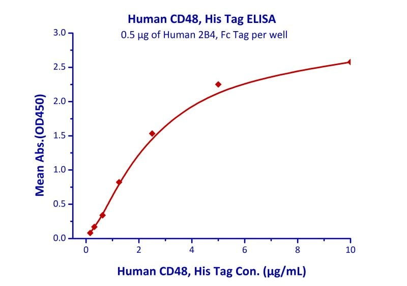 Functional Studies - Recombinant human CD48 protein (ab179981)