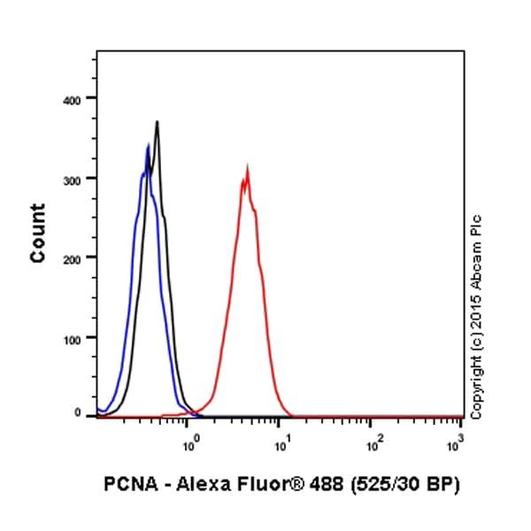 Flow Cytometry - Anti-PCNA antibody (ab18197)