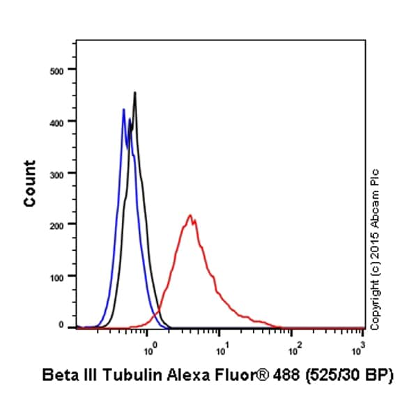 Flow Cytometry - Anti-beta III Tubulin antibody - Neuronal Marker (ab18207)