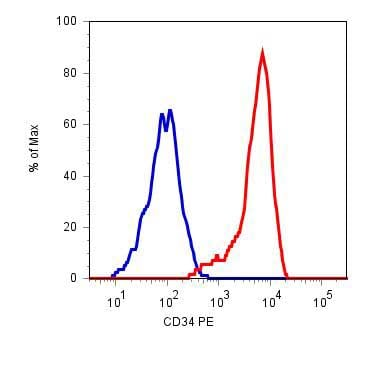 Flow Cytometry - Anti-CD34 antibody [4H11(APG)], prediluted (Phycoerythrin) (ab18228)