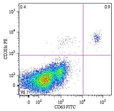 Flow Cytometry - FITC Anti-CD63 antibody [MEM-259] (ab18235)