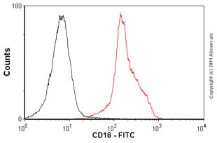 Flow Cytometry - Anti-CD18 antibody [MEM-48], prediluted (FITC) (ab18238)