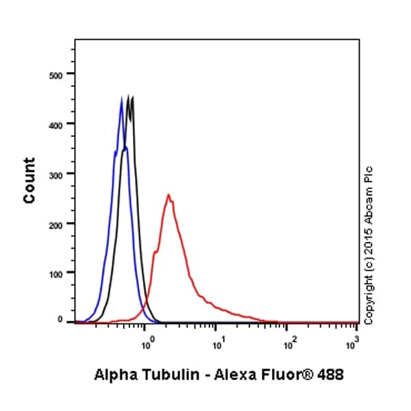 Flow Cytometry - Anti-alpha Tubulin antibody (ab18251)