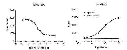 Radioimmunoassay - Anti-Neuropeptide S antibody (ab18252)