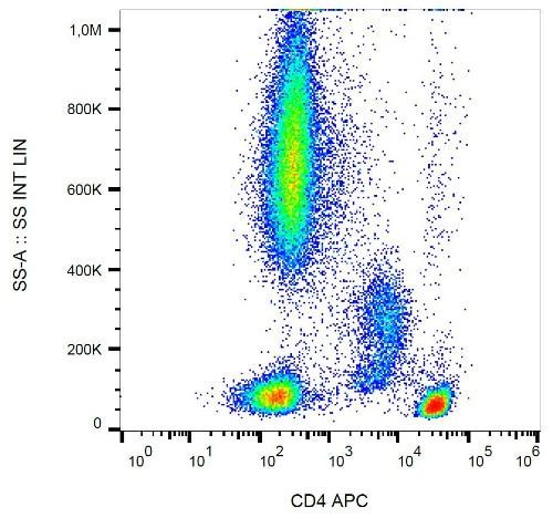 Flow Cytometry - Anti-CD4 antibody [MEM-241] (Allophycocyanin) (ab18280)