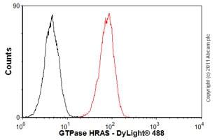 Flow Cytometry - Rat IgG1, kappa monoclonal [RTK2071] - Isotype control (ab18412)
