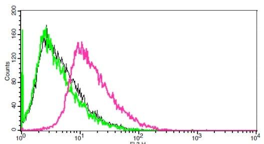 Flow Cytometry - Anti-CD62E antibody (ab18981)