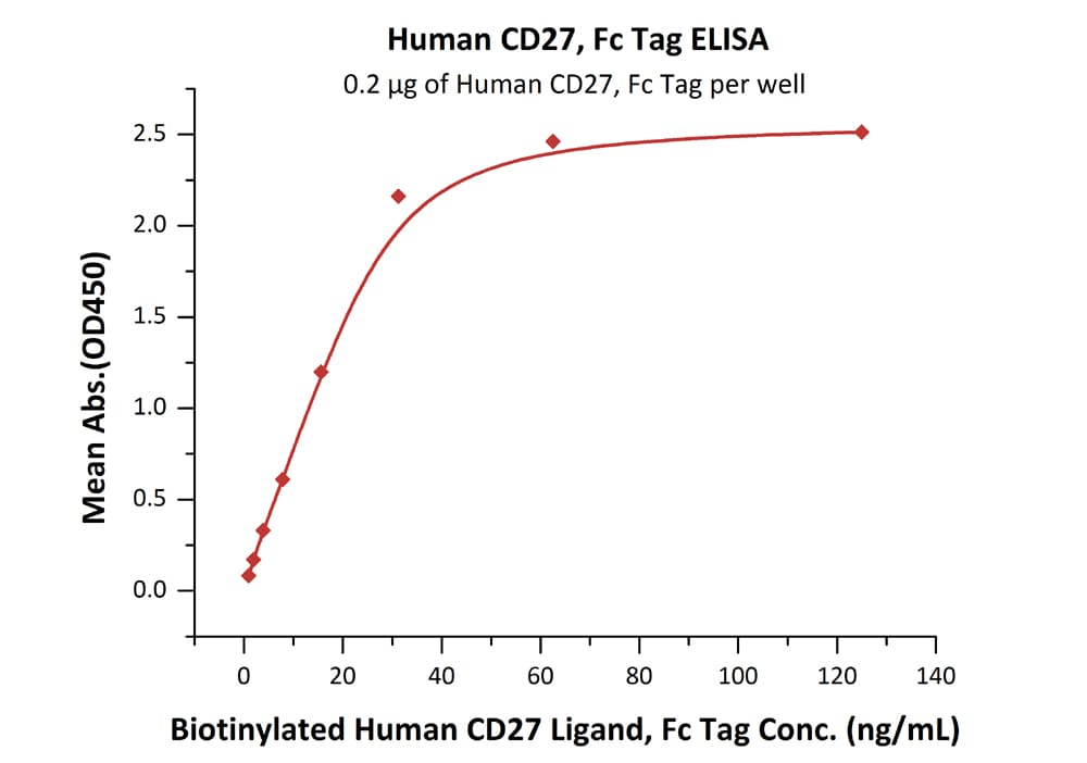 Functional Studies - Recombinant human CD27 protein (Fc Chimera) (ab180048)