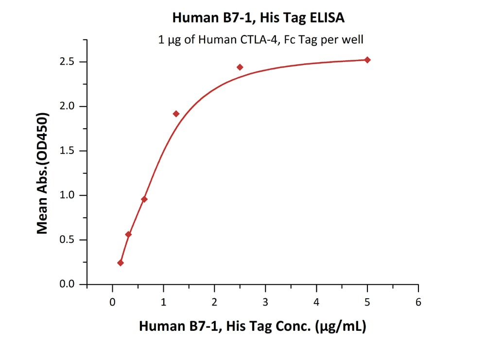 Functional Studies - Recombinant human CD80 protein (ab180050)