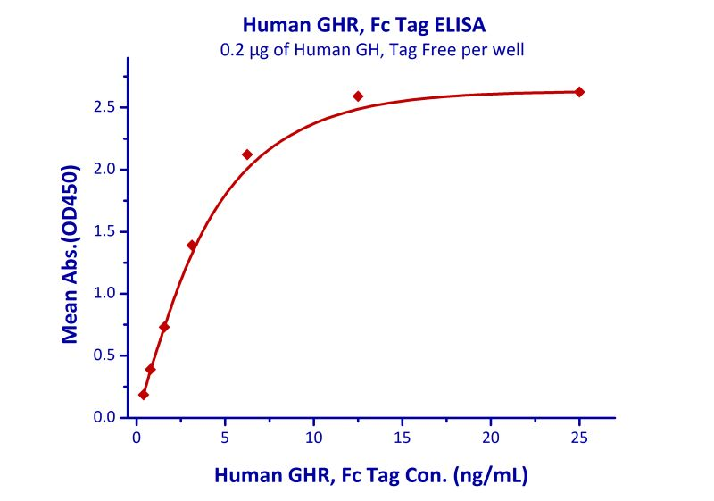 Functional Studies - Recombinant human Growth hormone receptor protein (Fc Chimera Active) (ab180056)