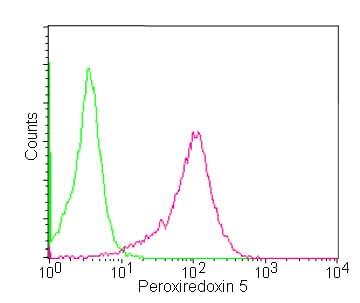 Flow Cytometry - Anti-Peroxiredoxin 5 antibody [EPR14528(B)] (ab180123)