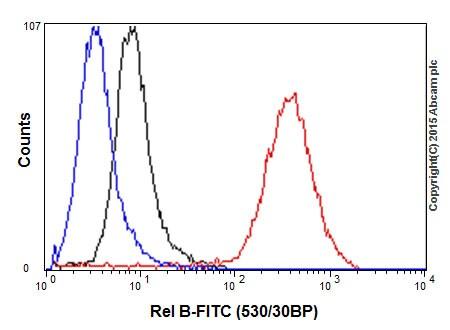 Flow Cytometry - Anti-Rel B antibody [EPR7076] - C-terminal (ab180127)