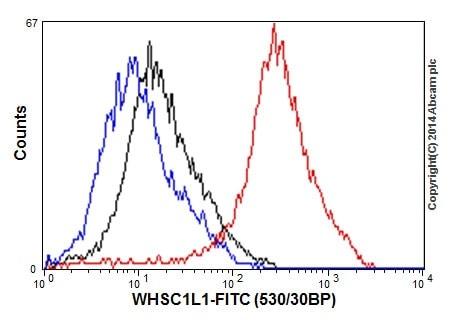 Flow Cytometry - Anti-NSD3 antibody [EPR13813] - N-terminal (ab180500)