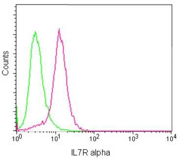 Flow Cytometry - Anti-CD127 antibody [EPR2955(2)] (ab180521)
