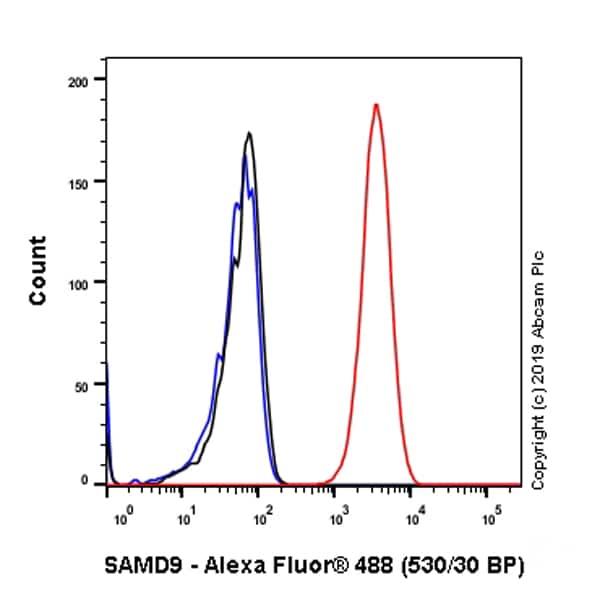 Flow Cytometry - Anti-SAMD9 antibody [EPR13603] (ab180575)