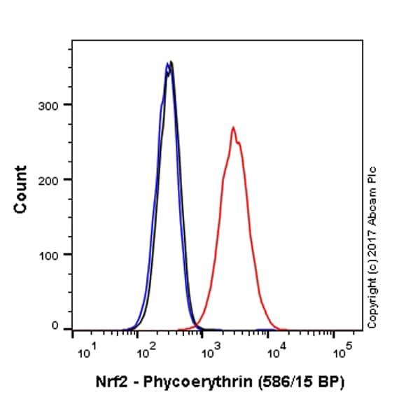 Flow Cytometry (Intracellular) - Anti-Nrf2 antibody [EP1808Y] - BSA and Azide free (ab180845)