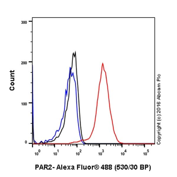 Flow Cytometry (Intracellular) - Anti-PAR2 antibody [EPR13675] (ab180953)
