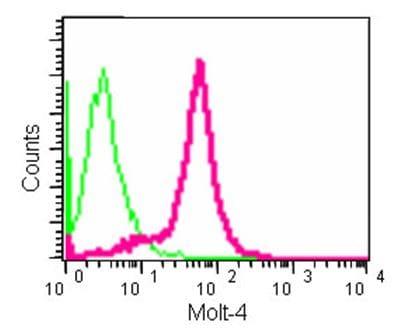 Flow Cytometry - Anti-TG6 antibody [EPR10308] - N-terminal (ab180959)