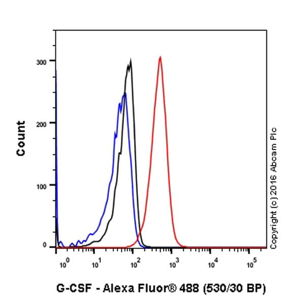 Flow Cytometry - Anti-G-CSF antibody [EPR3203(N)(B)] (ab181053)