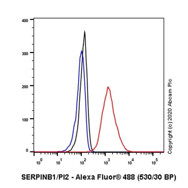 Flow Cytometry (Intracellular) - Anti-SERPINB1/PI2 antibody [EPR13305(B)] (ab181084)