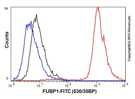 Flow Cytometry - Anti-FUBP1/FBP antibody [EPR12327] (ab181111)