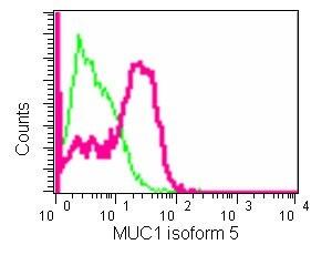 Flow Cytometry - Anti-MUC1 antibody [EPR1025(2)] (ab181133)