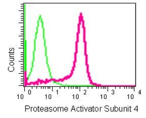 Flow Cytometry - Anti-Proteasome Activator Subunit 4 [EPR13577(B)] antibody - C-terminal (ab181203)